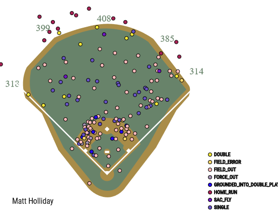 matt-holliday-sprau-chart1