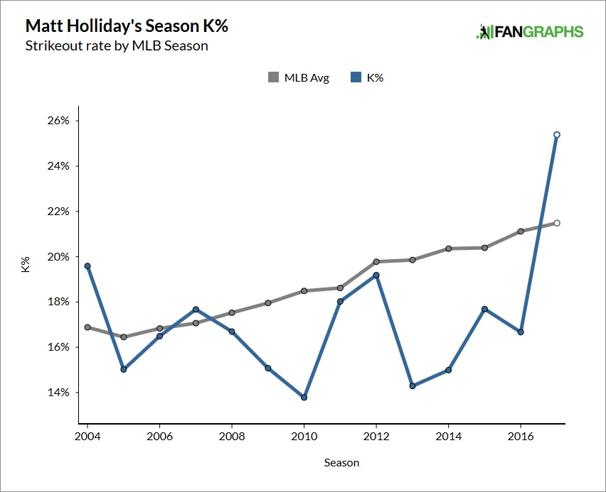matt-holliday-strikeout-rate