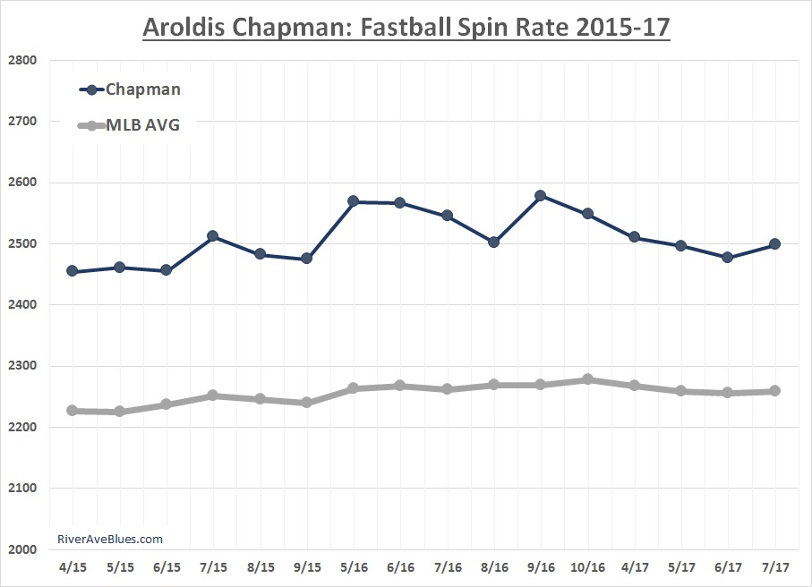 aroldis-chapman-fastball-spin-rate-2015-17