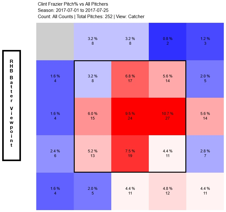 clint-frazier-heat-map
