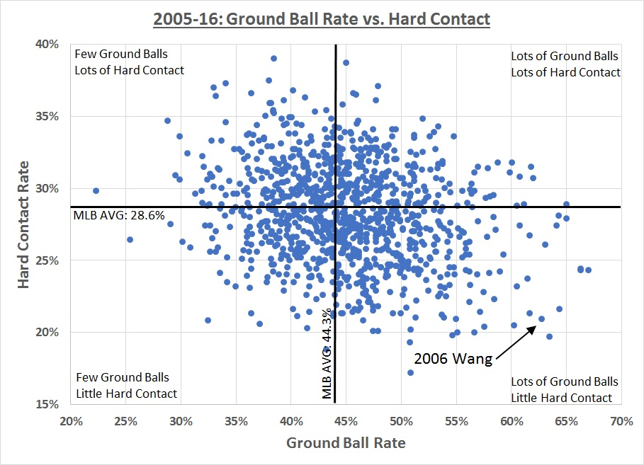 Grounders-vs-hard-contact