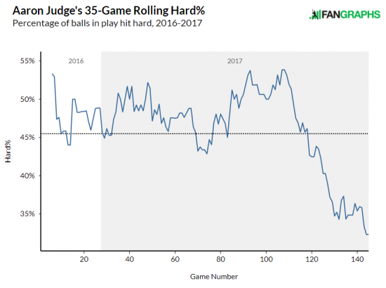 judge-hard-hit-chart