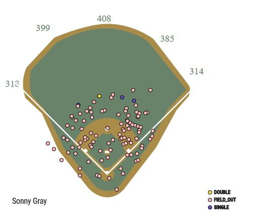 Corey Kluber, Cleveland Indians stymie New York Yankees