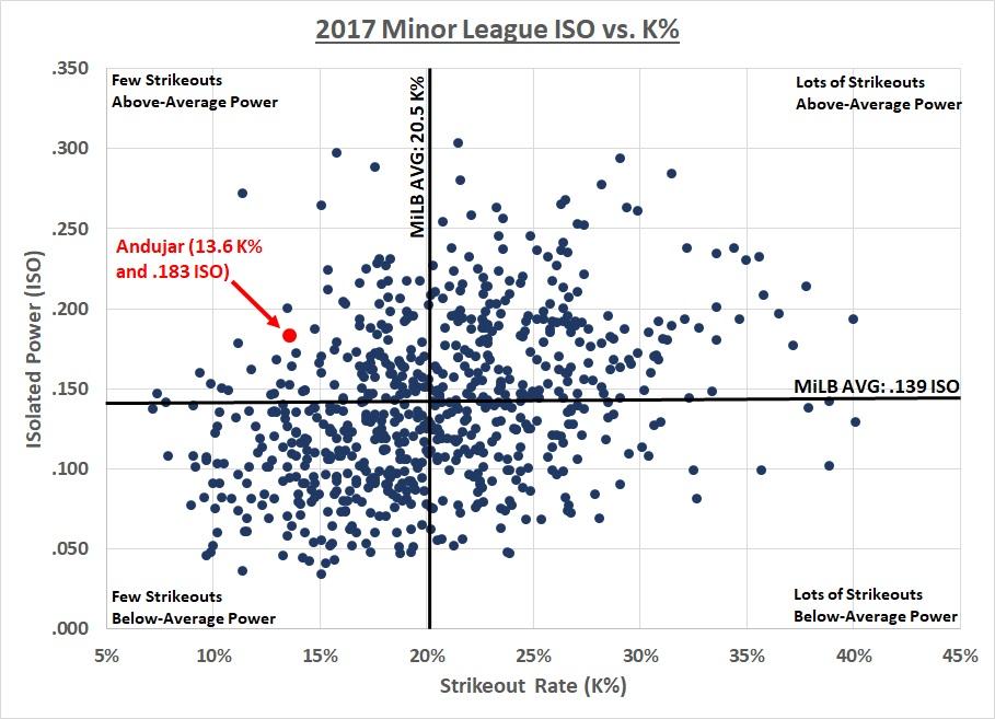 2017-milb-k-vs-iso