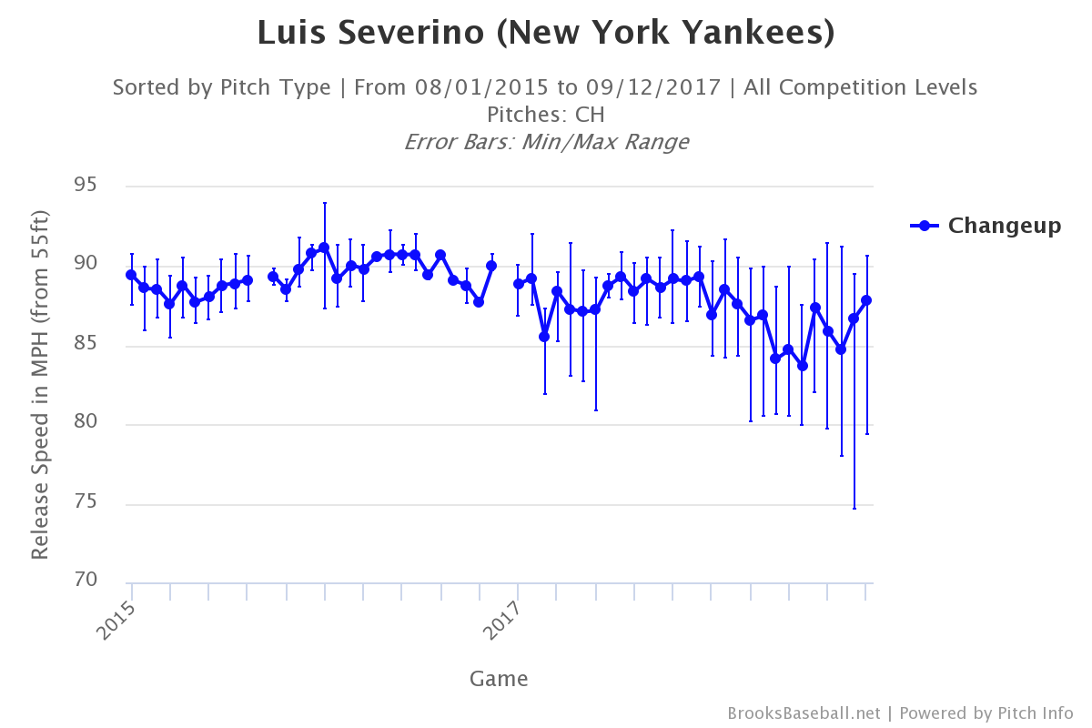 luis-severino-changeup