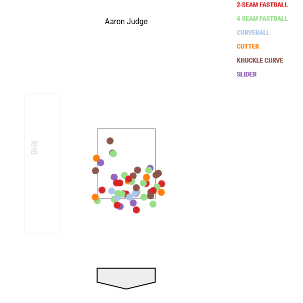 aaron-judge-postseason-called-strikes
