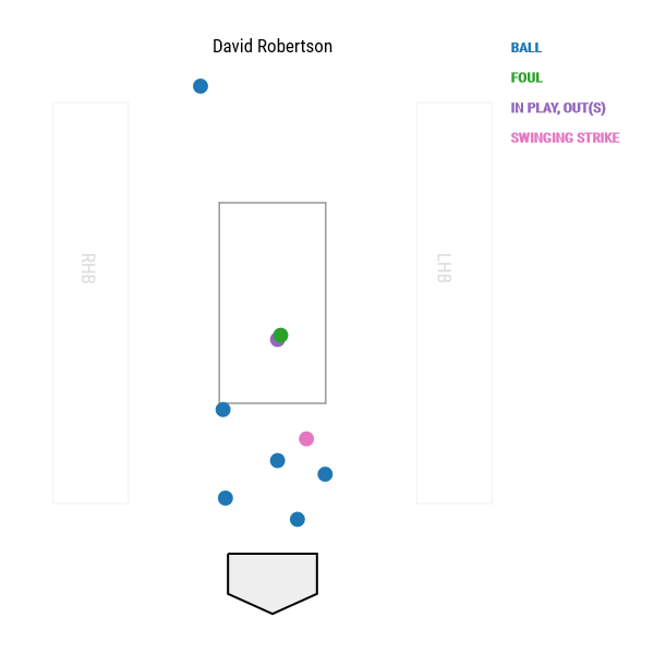 david-robertson-pitch-locations