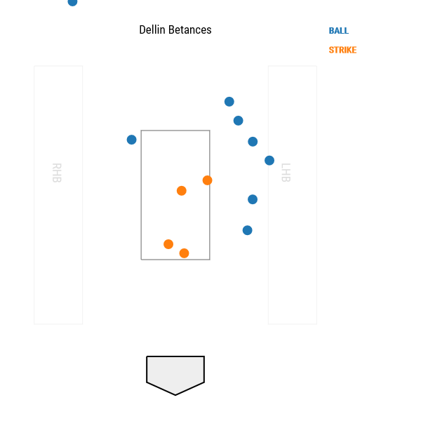 dellin-betances-pitch-locations