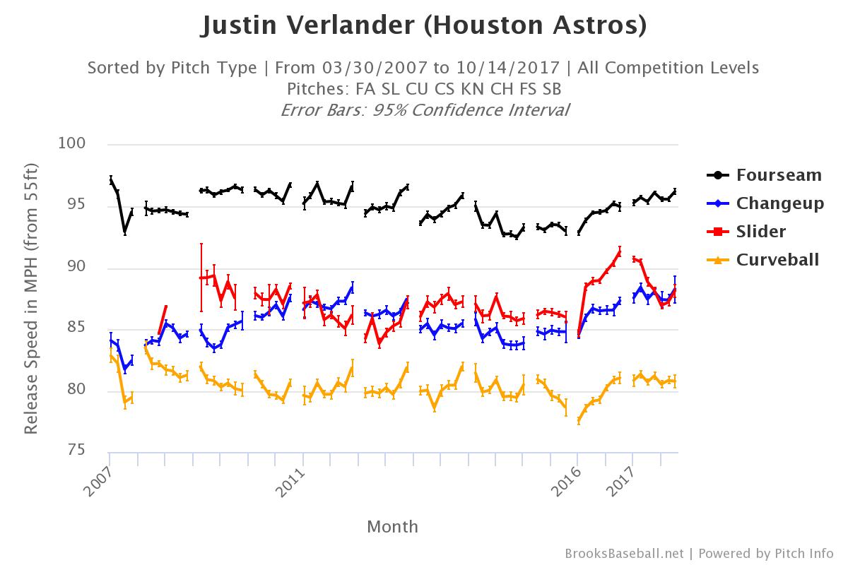 justin-verlander-velocity