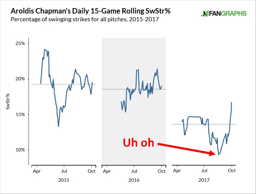 aroldis-chapman-swing-and-miss-rate