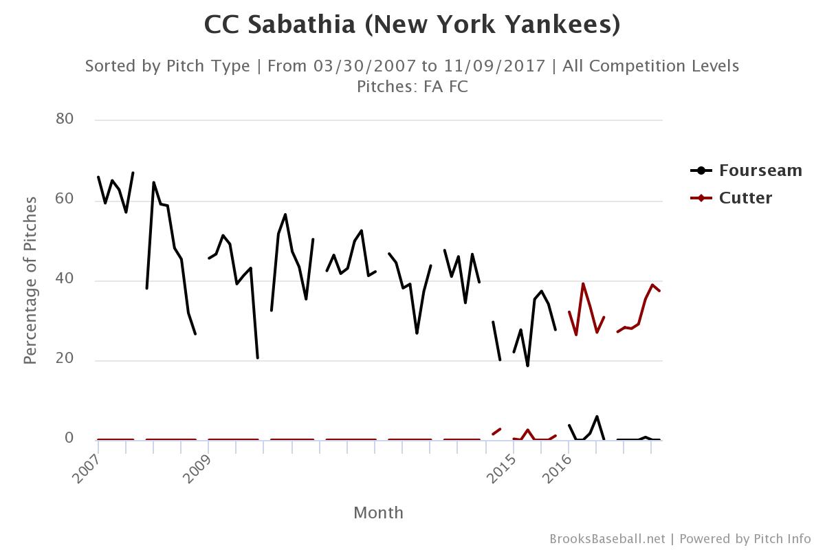 Cc-sabathia-fastball-selection