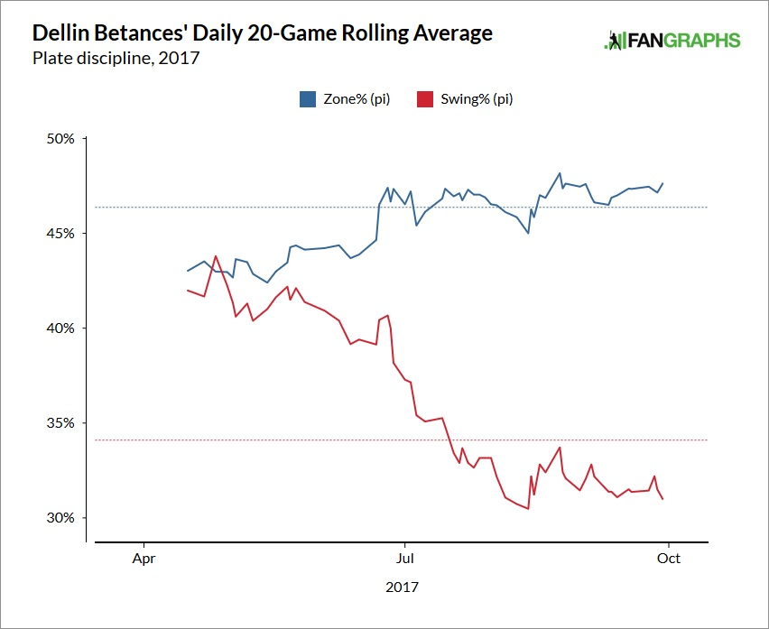 Dellin-betances-swing-rate