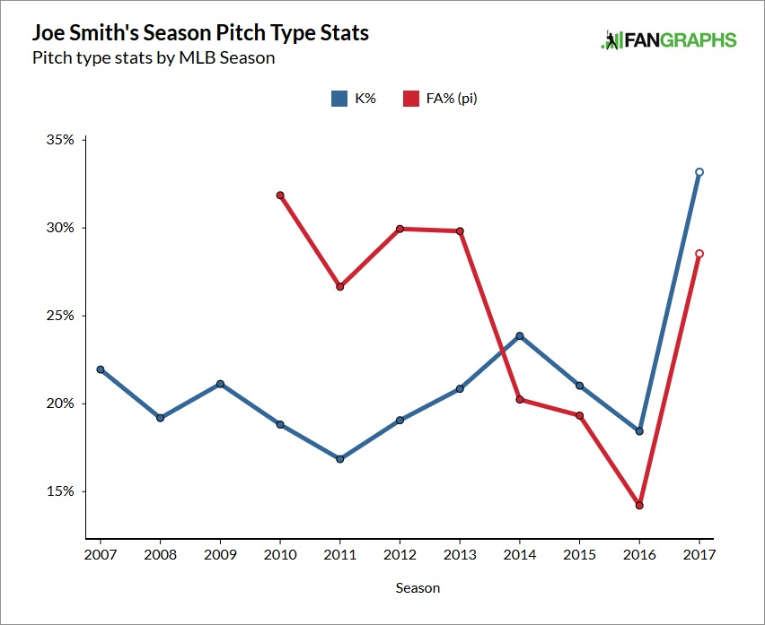 joe-smith-strikeouts-and-fastballs