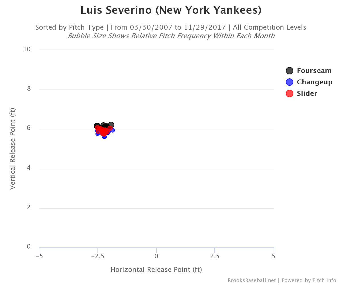 luis-severino-release-points