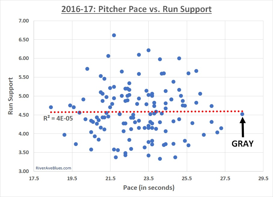 pace-vs-run-support