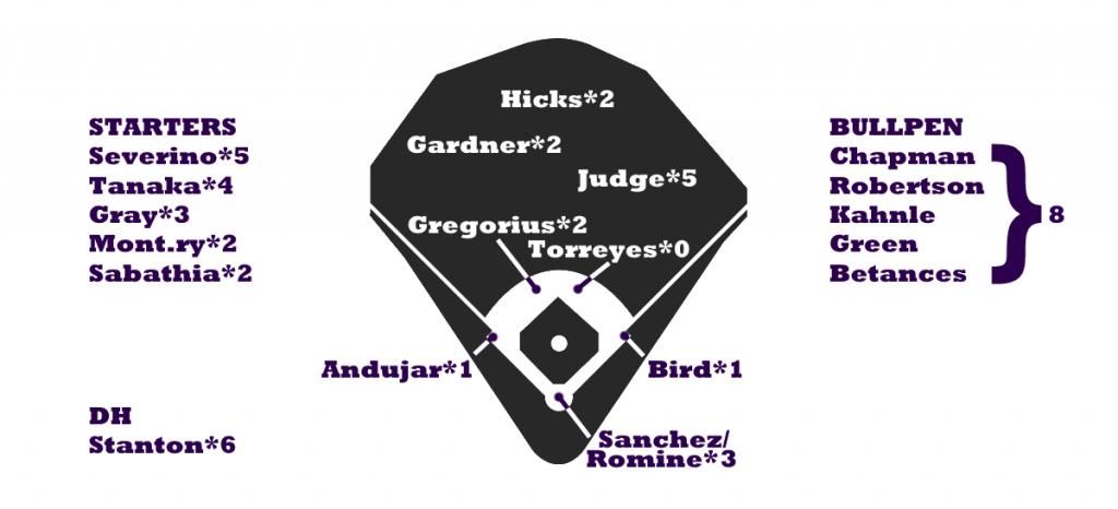 Yankees-depth-1024x466
