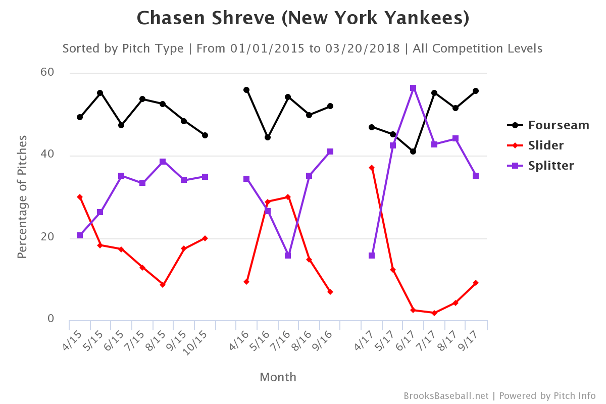Chasen-shreve-pitch-selection-min
