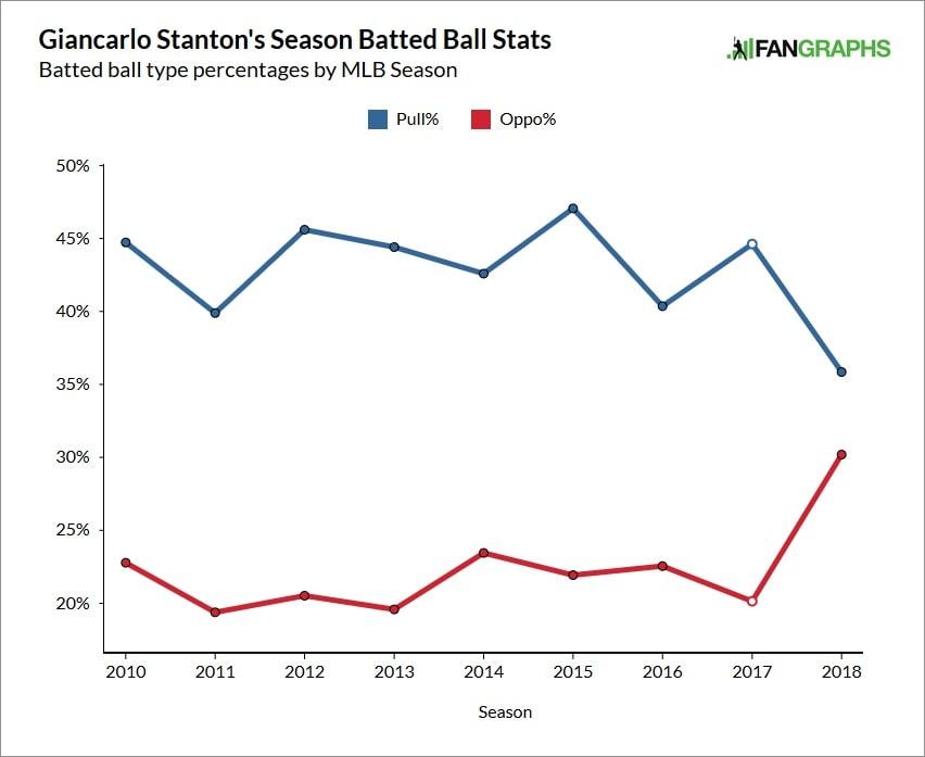 Giancarlo-stanton-opposite-field-rates-min