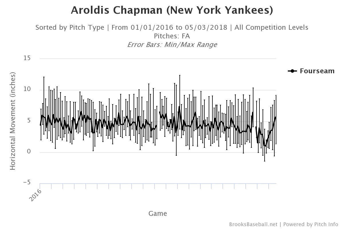 Aroldis-chapman-fastball-movement-min