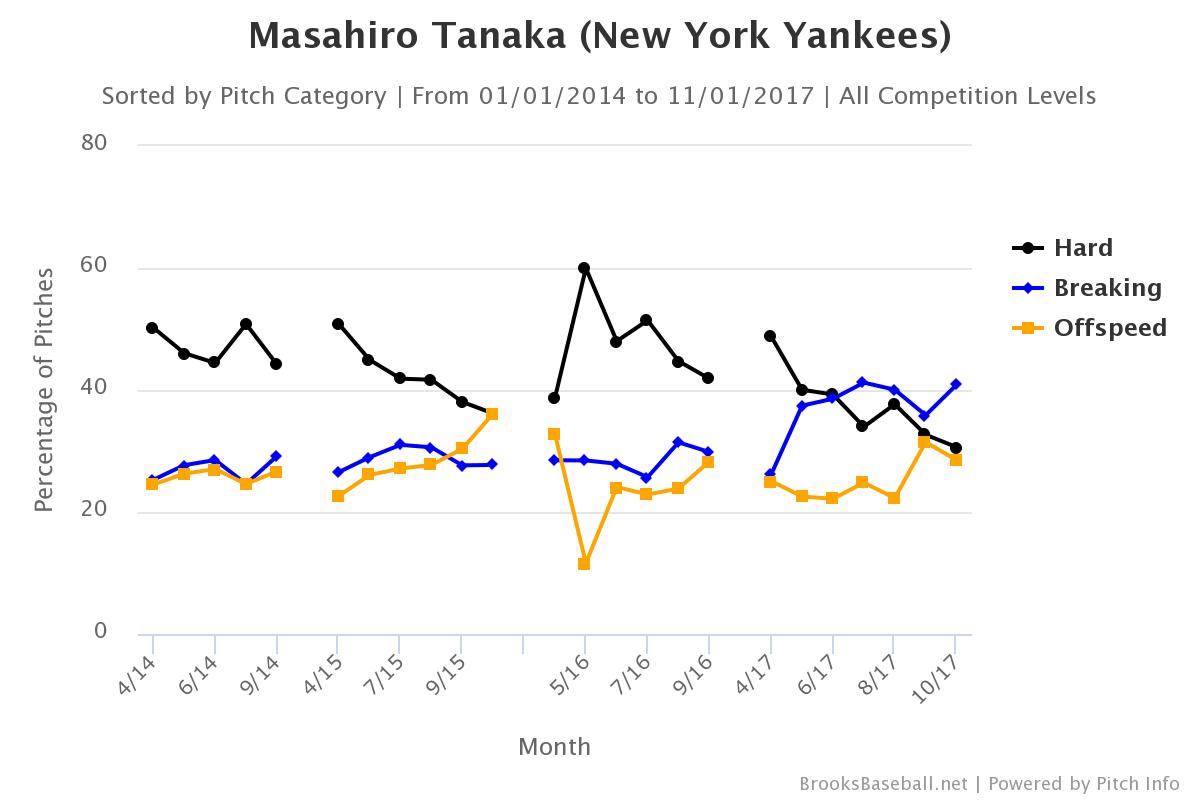 Masahiro-tanaka-pitch-selection-min