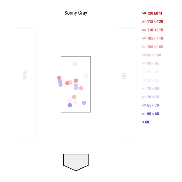 Sonny-gray-pitch-locations-min