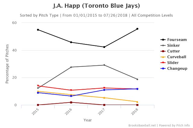 Yankees pick up lefty starter Happ from Jays