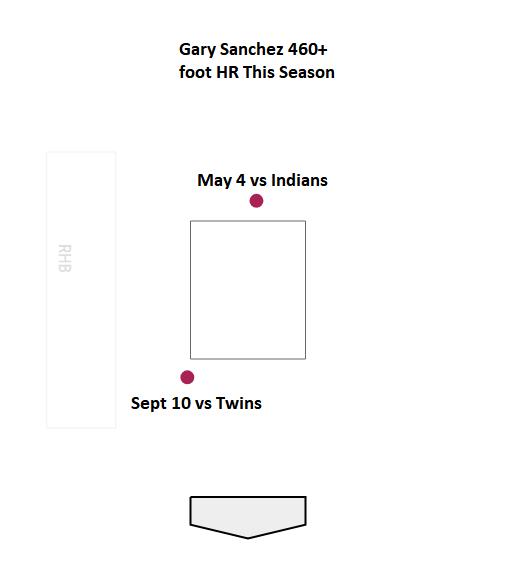 Gary-sanchez2