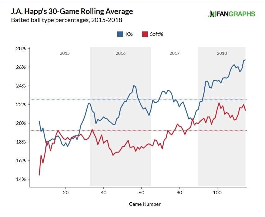 J.a.-happ-strikeout-and-soft-contact-rate-min