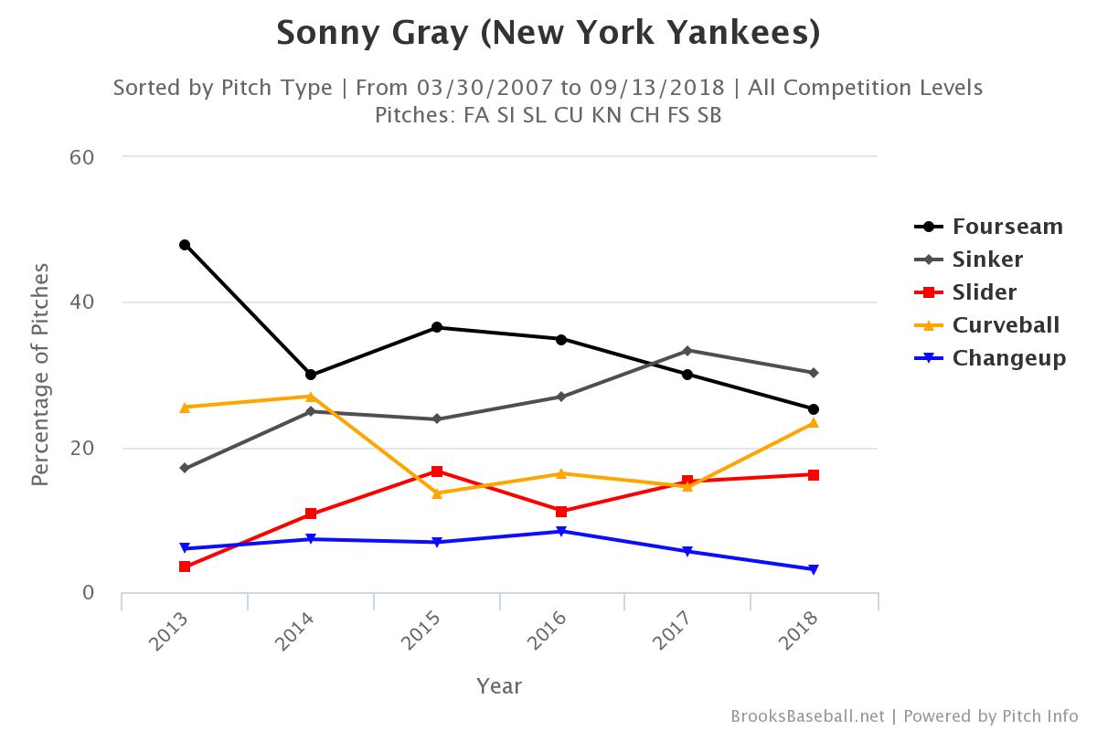 Sonny-gray-pitch-selection-min