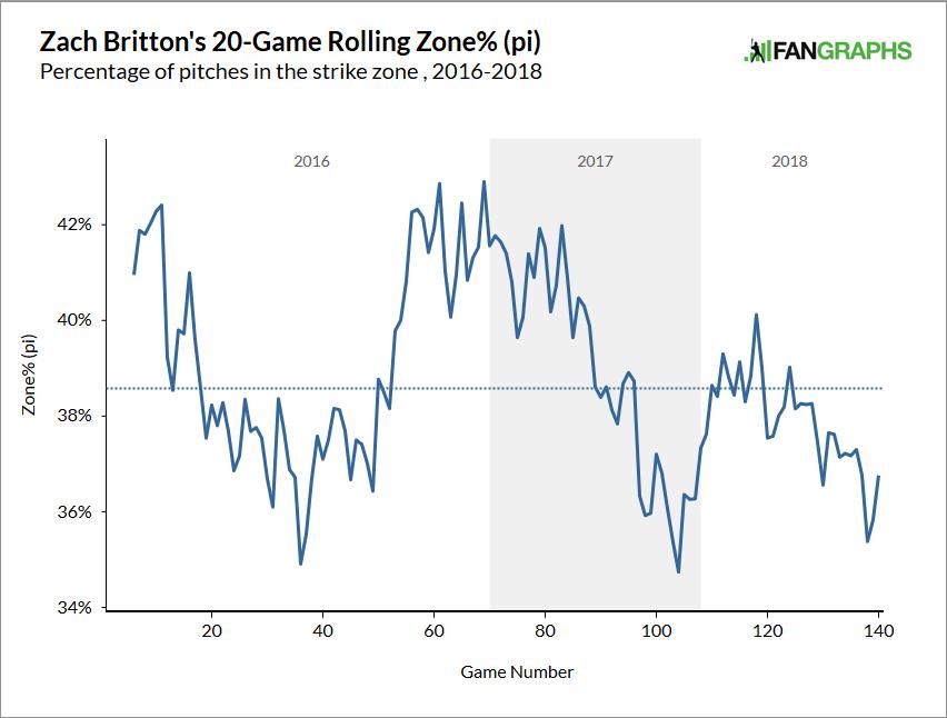 Zach-britton-zone-rate-min