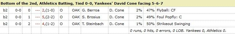 David Cone Athletics 2