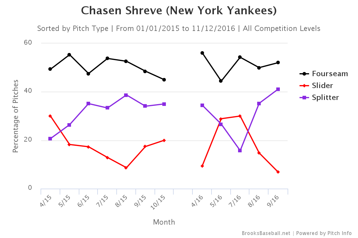 Chasen Shreve pitch selection