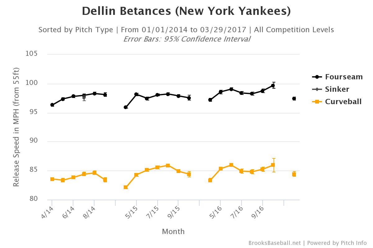 dellin-betances-velocity