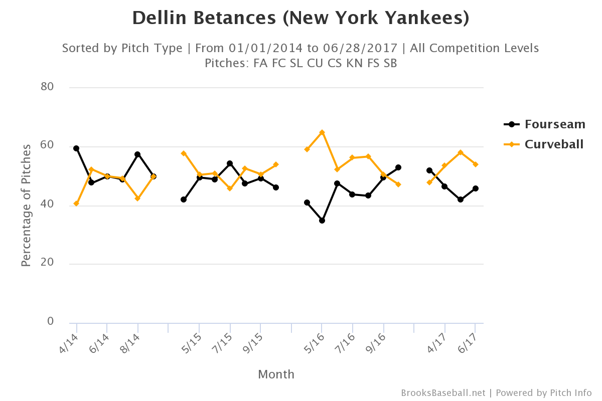 dellin-betances-pitch-selection