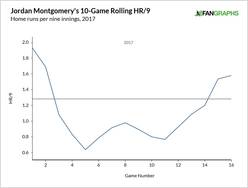jordan-montgomery-home-run-rate