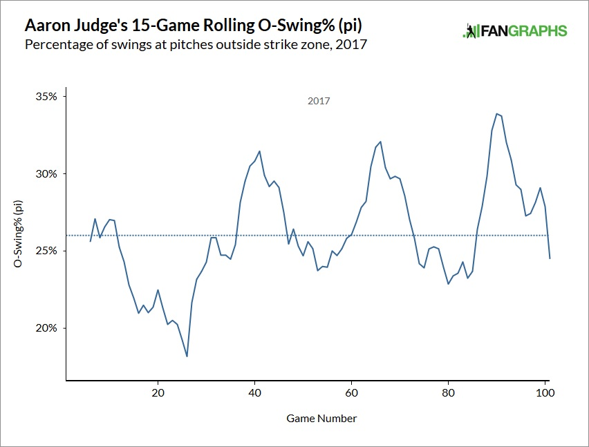 aaron-judge-chase-rate