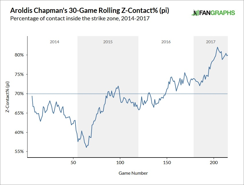 aroldis-chapman-contact-rate