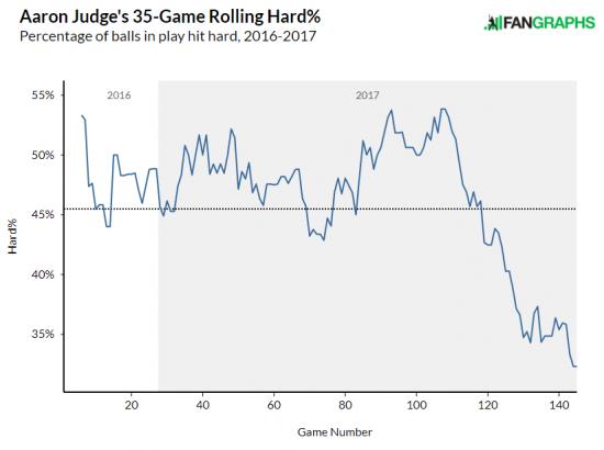 judge-hard-hit-chart