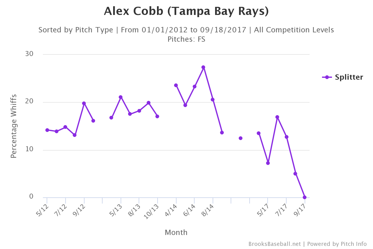 alex-cobb-splitter-whiff-rate