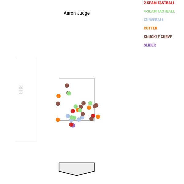 aaron-judge-alds-called-strikes