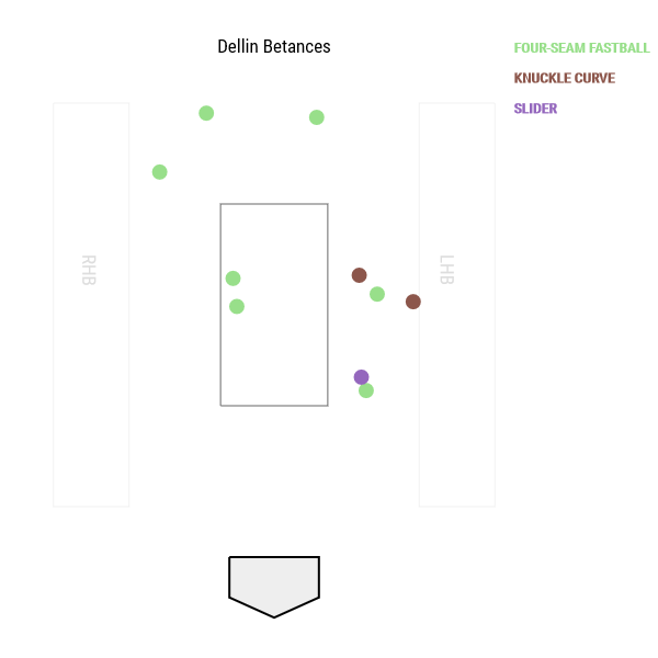 dellin-betances-pitch-location