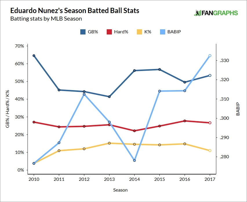 eduardo-nunez-contact-rates