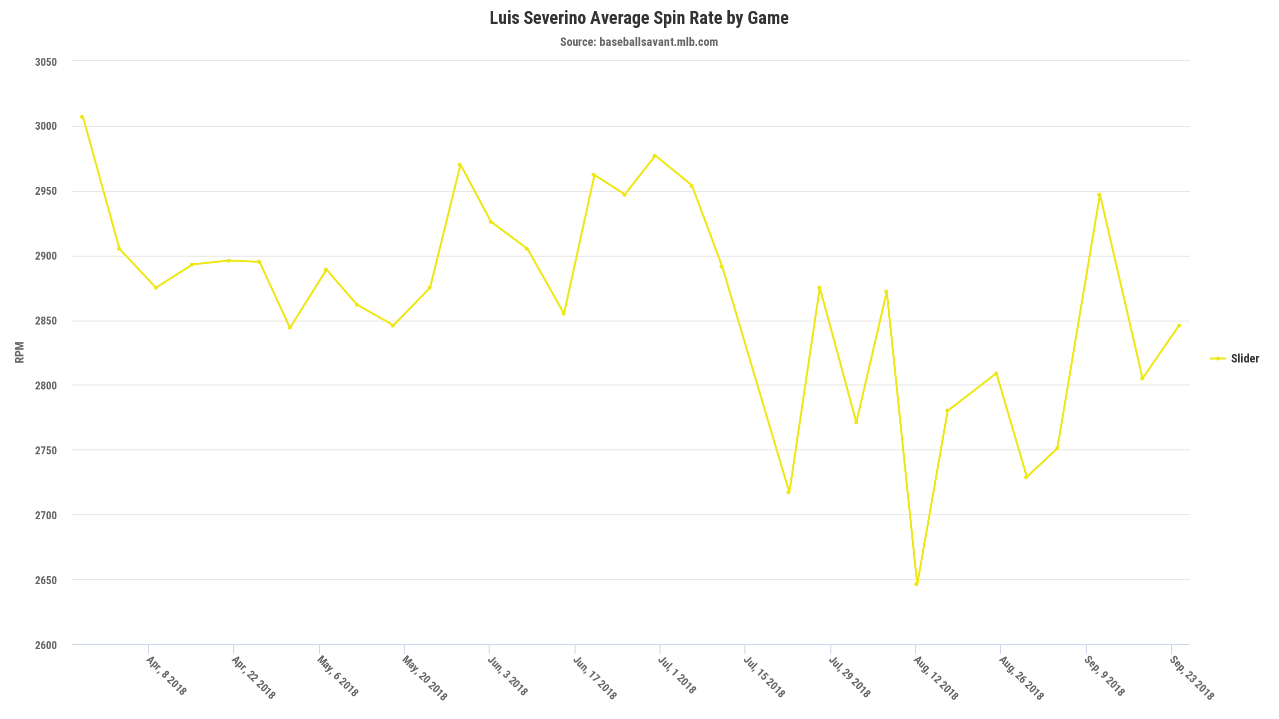 Luis-severino-slider-spin-rate-min