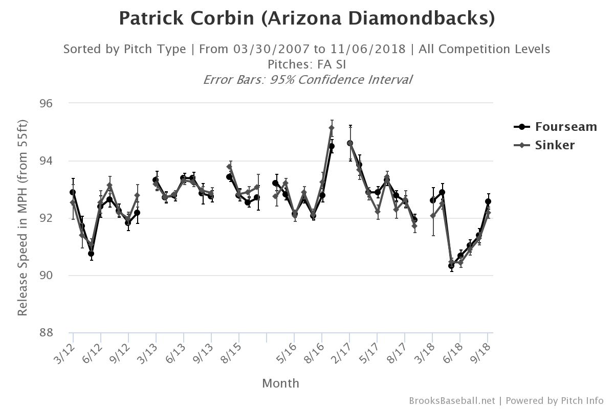 Patrick-corbin-fastball-velocity-min